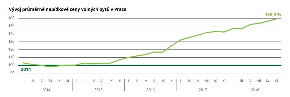 """מחקר נוסף שבשנים 2014-2018 מחירי הנדל""""ן בפראג עלו ב-59.3%, כך שמגמת העליות נמשכת (מקור)"""