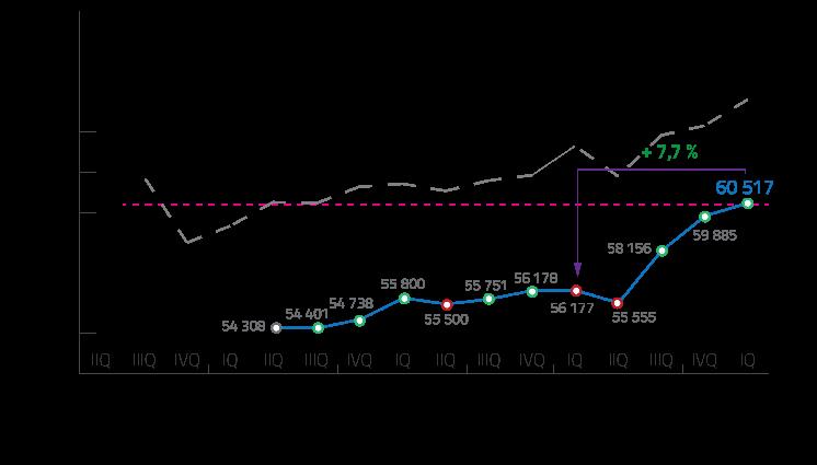 התפתחות המכירה של דירות חדשות בפראג בין 2013 לרבעון הראשון של 2016