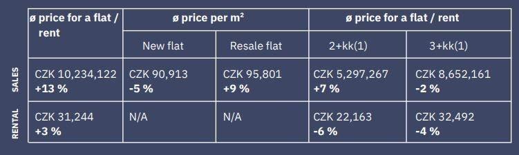טבלה שמראה את שינויי המחירים ברובע פראג 7